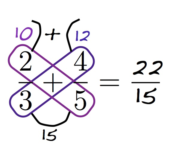 Image result for butterfly fraction method